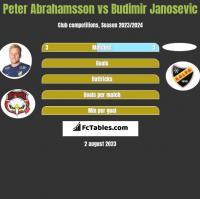 Peter Abrahamsson vs Budimir Janosevic h2h player stats