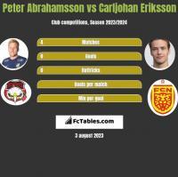 Peter Abrahamsson vs Carljohan Eriksson h2h player stats