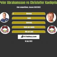 Peter Abrahamsson vs Christoffer Kaellqvist h2h player stats