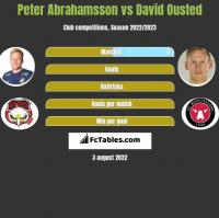 Peter Abrahamsson vs David Ousted h2h player stats