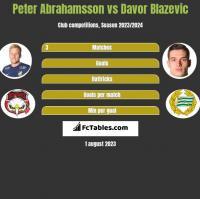 Peter Abrahamsson vs Davor Blazevic h2h player stats