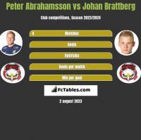 Peter Abrahamsson vs Johan Brattberg h2h player stats