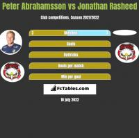 Peter Abrahamsson vs Jonathan Rasheed h2h player stats