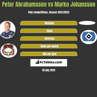 Peter Abrahamsson vs Marko Johansson h2h player stats