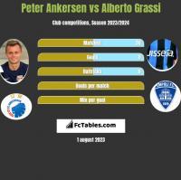 Peter Ankersen vs Alberto Grassi h2h player stats