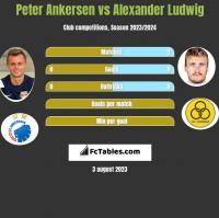 Peter Ankersen vs Alexander Ludwig h2h player stats