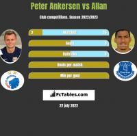Peter Ankersen vs Allan h2h player stats