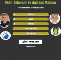 Peter Ankersen vs Andreas Maxsoe h2h player stats