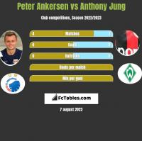 Peter Ankersen vs Anthony Jung h2h player stats