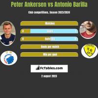 Peter Ankersen vs Antonio Barilla h2h player stats