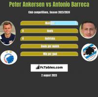 Peter Ankersen vs Antonio Barreca h2h player stats