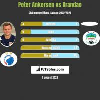 Peter Ankersen vs Brandao h2h player stats