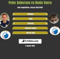 Peter Ankersen vs Denis Vavro h2h player stats