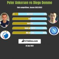 Peter Ankersen vs Diego Demme h2h player stats