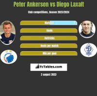 Peter Ankersen vs Diego Laxalt h2h player stats