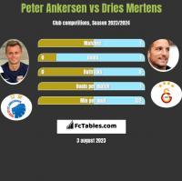Peter Ankersen vs Dries Mertens h2h player stats