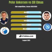 Peter Ankersen vs Elif Elmas h2h player stats