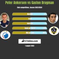 Peter Ankersen vs Gaston Brugman h2h player stats