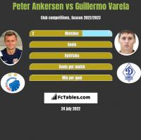 Peter Ankersen vs Guillermo Varela h2h player stats