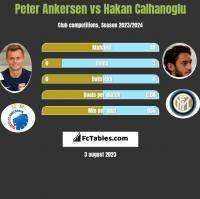Peter Ankersen vs Hakan Calhanoglu h2h player stats