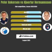 Peter Ankersen vs Hjoertur Hermannsson h2h player stats