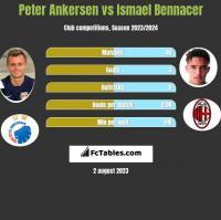 Peter Ankersen vs Ismael Bennacer h2h player stats