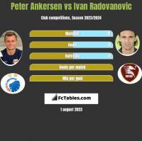 Peter Ankersen vs Ivan Radovanovic h2h player stats