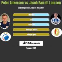 Peter Ankersen vs Jacob Barrett Laursen h2h player stats