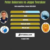 Peter Ankersen vs Jeppe Tverskov h2h player stats