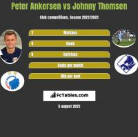 Peter Ankersen vs Johnny Thomsen h2h player stats