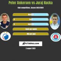 Peter Ankersen vs Juraj Kucka h2h player stats