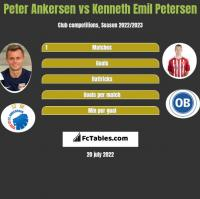 Peter Ankersen vs Kenneth Emil Petersen h2h player stats