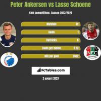 Peter Ankersen vs Lasse Schoene h2h player stats