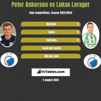 Peter Ankersen vs Lukas Lerager h2h player stats