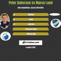 Peter Ankersen vs Marco Lund h2h player stats