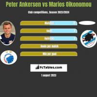 Peter Ankersen vs Marios Oikonomou h2h player stats