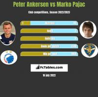 Peter Ankersen vs Marko Pajac h2h player stats