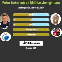 Peter Ankersen vs Mathias Joergensen h2h player stats