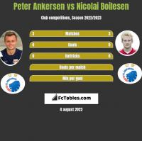 Peter Ankersen vs Nicolai Boilesen h2h player stats