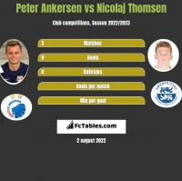 Peter Ankersen vs Nicolaj Thomsen h2h player stats