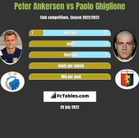 Peter Ankersen vs Paolo Ghiglione h2h player stats