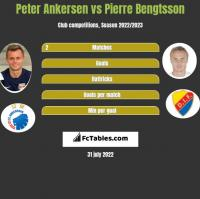 Peter Ankersen vs Pierre Bengtsson h2h player stats