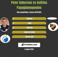 Peter Ankersen vs Sotirios Papagiannopoulos h2h player stats