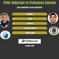 Peter Ankersen vs Francesco Cassata h2h player stats