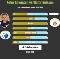 Peter Ankersen vs Victor Nelsson h2h player stats