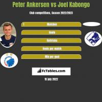 Peter Ankersen vs Joel Kabongo h2h player stats