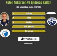 Peter Ankersen vs Andreas Kaltoft h2h player stats