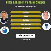 Peter Ankersen vs Anton Skipper h2h player stats