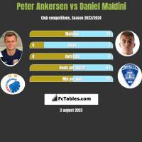 Peter Ankersen vs Daniel Maldini h2h player stats