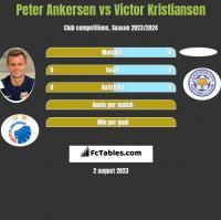 Peter Ankersen vs Victor Kristiansen h2h player stats